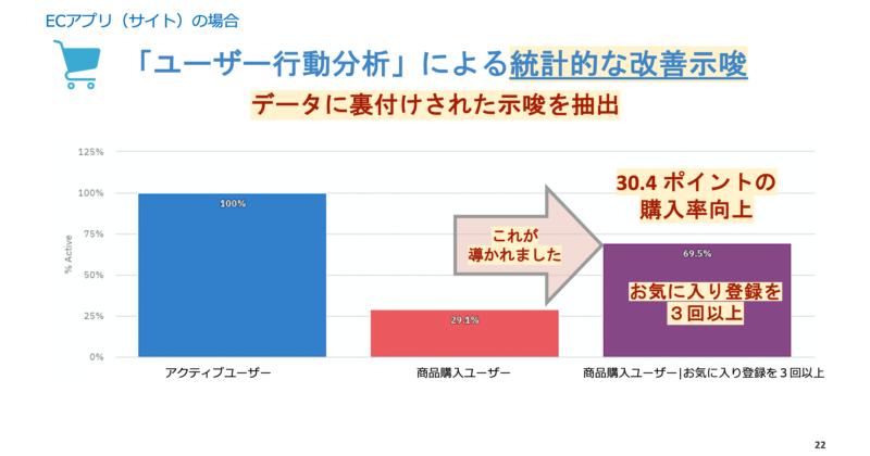 「ユーザー行動分析」による統計的な改善示唆