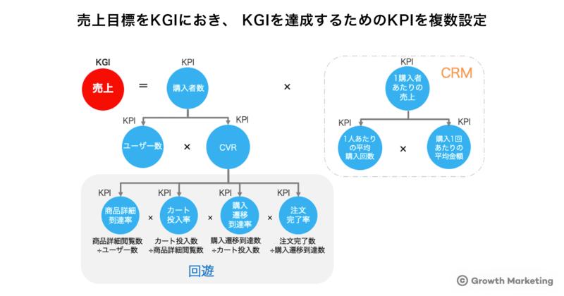 売上目標をKGIにおき、 KGIを達成するためのKPIを複数設定