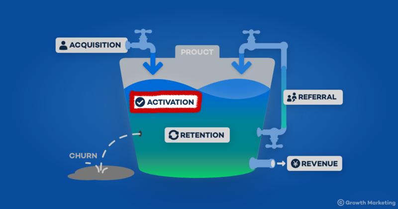 AARRRモデルのActivationを増やす
