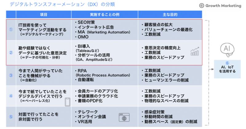 DX(デジタルトランスフォーメーション)の分類