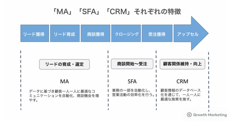 「MA」「SFA」「CRM」それぞれの特徴
